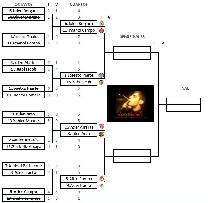 IDA Cuartos de final de la Copa del Rey